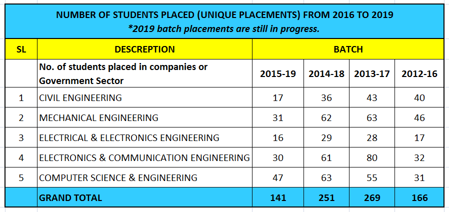 Startups & Placement | Jyothi Engineering College is a NAAC